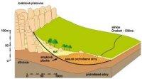 Schéma eesuvu půdy